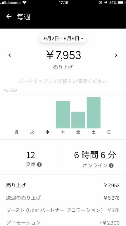 私の初日から3日間の収入公開
