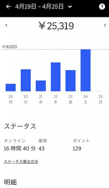 【結論】Uber Eats 神奈川は新料金でも全然稼げています